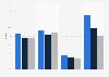 Marktanteile mobiler Endgeräte von Apple in der Schweiz bis 2014