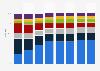 Verteilung des Smartphone-Absatzes weltweit nach Region bis 2017