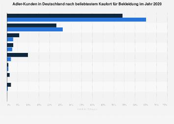 Adler-Kunden in Deutschland zu den beliebtesten Kauforten für Bekleidung 2016
