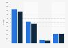 Verkaufszahlen mobiler Endgeräte von Apple in der Schweiz bis 2013