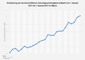 Entwicklung der durchschnittlichen Internetgeschwindigkeit weltweit bis 2017