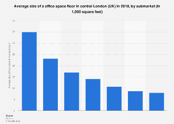 Average size of office floor space in central London (UK) 2017, by submarket