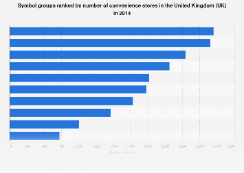 Symbol groups ranked by number of convenience stores in the United Kingdom (UK) 2014