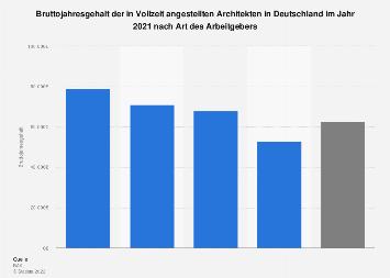 Bruttojahresgehalt der angestellten Architekten in Deutschland nach Arbeitgeber 2017