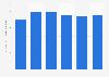 Keurig Green Mountain: average price of portion packs worldwide 2010-2015