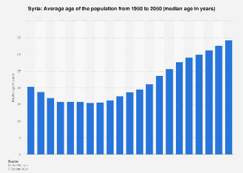 Median age of the population in Syria 2015