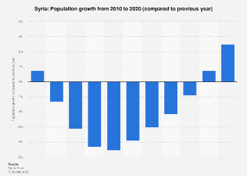 Population growth in Syria 2016