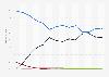 Marktanteile von Smartphone-Betriebssystemen in der Schweiz bis 2014
