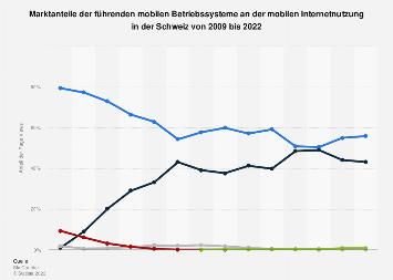 Nutzung von Smartphone-Betriebssystemen in der Schweiz bis 2019