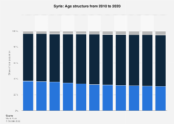 Age structure in Syria 2017