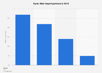 Most important import partners of Syria 2017