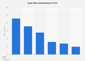 Most important export partner countries for Syria in 2017