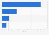 Internet service provider market share in Hong Kong fourth quarter 2013