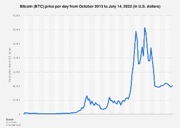 Price of Bitcoin monthly 2016-2018