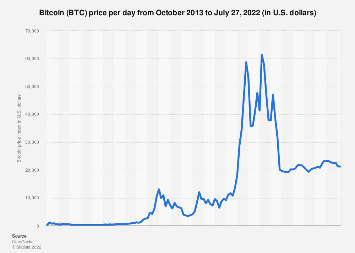Price of Bitcoin monthly 2016-2017