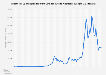 Price of Bitcoin monthly 2017-2019