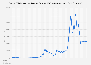 Price of Bitcoin monthly 2015-2017