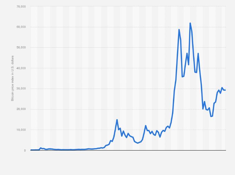 Prezzo bitcoin oggi in dollari, Quotazione Bitcoin e grafico in tempo reale - locandavalbella.it