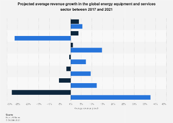 Average global energy services and equipment sector revenue growth 2014-2018