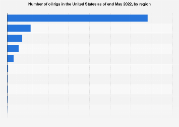 Number of oil rigs in the U.S. by region December 2017