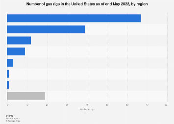 Number of gas rigs in the U.S. by region December 2017