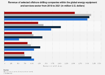 Revenue of top offshore drillers in energy services and equipment from 2015 to 2019