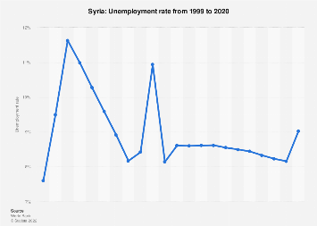 Unemployment rate in Syria 2017