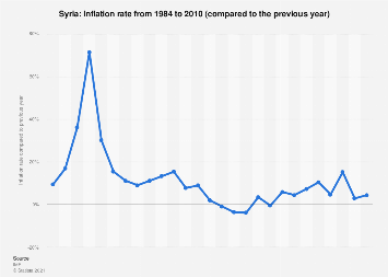 Inflation rate in Syria 2010
