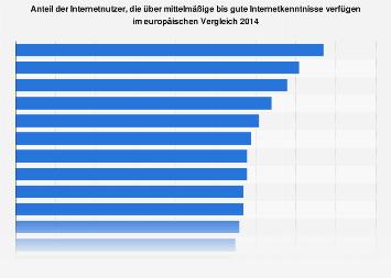 Europäische Länder nach Internetkompetenz 2014