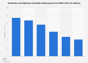 Global unit shipments of portable media players 2014