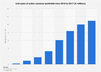 Global unit sales of action cams 2010-2017