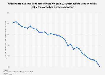 Greenhouse and carbon dioxide emissions in the United Kingdom (UK) 2001-2016
