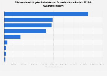 Flächen von Industrie- und Schwellenländern 2015
