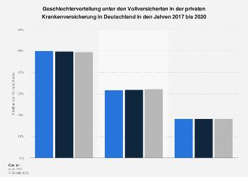 Geschlechterverteilung unter Vollversicherten der privaten Krankenversicherung 2016