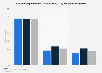 Unemployment rate in Catalonia 2016, by age group and gender