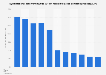 National debt of Syria in relation to gross domestic product (GDP) 2010