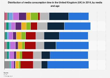 Distribution of media consumption time in the United Kingdom 2014, by media and age