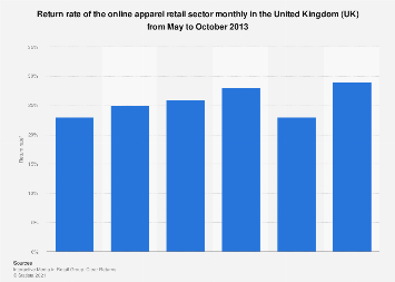 Return rate of online apparel retail in the United Kingdom (UK) May-October 2013