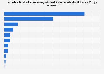 Anzahl der Mobilfunknutzer in ausgewählten Ländern in Asien/Pazifik 2015