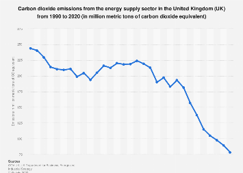 CO2 emissions in the energy supply sector in the United Kingdom (UK) 2000-2017