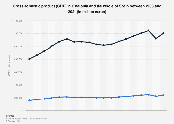Gross domestic product in Catalonia and Spain 2003-2017
