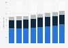 Revenue of L Brands worldwide 2017-2024