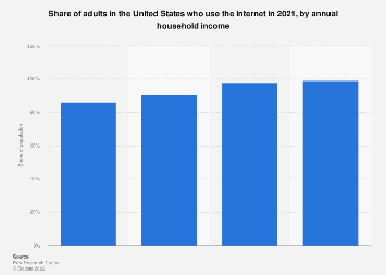 U.S. internet usage penetration 2016, by household income