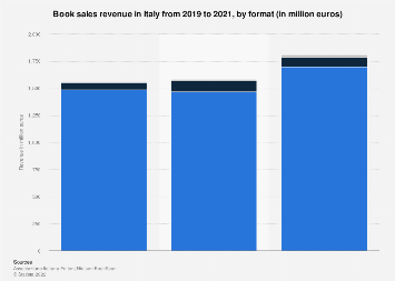 Consumer book sales revenue in Italy 2009-2018, by platform