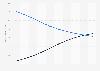 Prognose zum Umsatz im Buchmarkt in den USA bis 2018