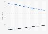 Prognose zum Umsatz im Buchmarkt in Deutschland bis 2020