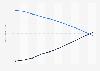 Prognose zum Umsatz im Buchmarkt in Großbritannien bis 2018