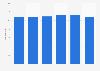 Umsatz der Fernsehbranche im Vereinigten Königreich bis 2017