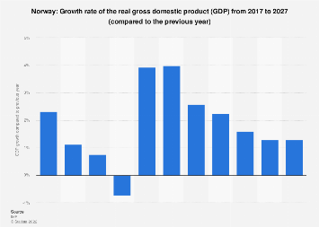 Gross domestic product (GDP) growth rate in Norway 2022