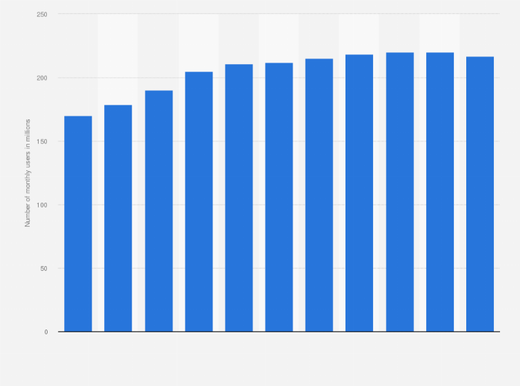 Line Number Of Monthly Active Users Statista